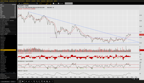 Material sector broke relative downtrend