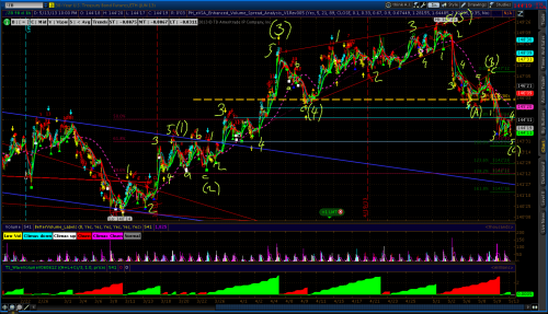 Treasuries Elliott Wave Count