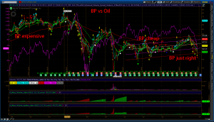 BP weekly chart