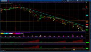 Oil short term chart