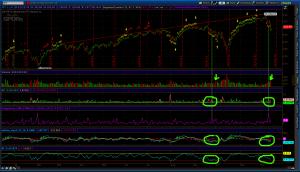 Indicators chart