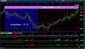 Ultra Bond carry trade visualization
